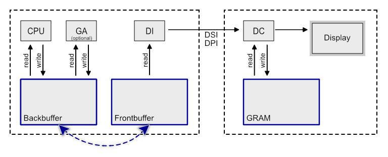 Platform Integration: Framebuffer Concepts