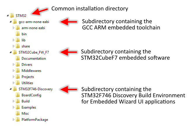 Platform Integration: Getting started with STM32F746 Discovery